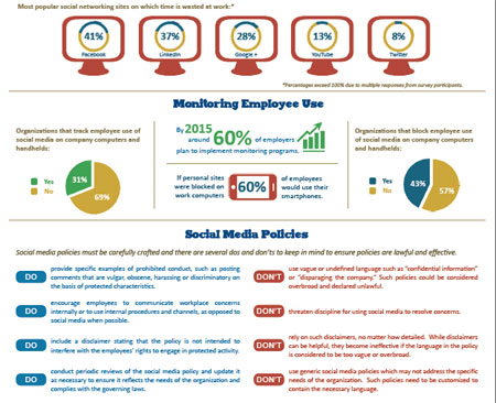Social Media Workplace